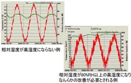 相対湿度が高湿度にならない例、 相対湿度が80%RH以上の高湿度になり なんらかの改善が必要とされる例